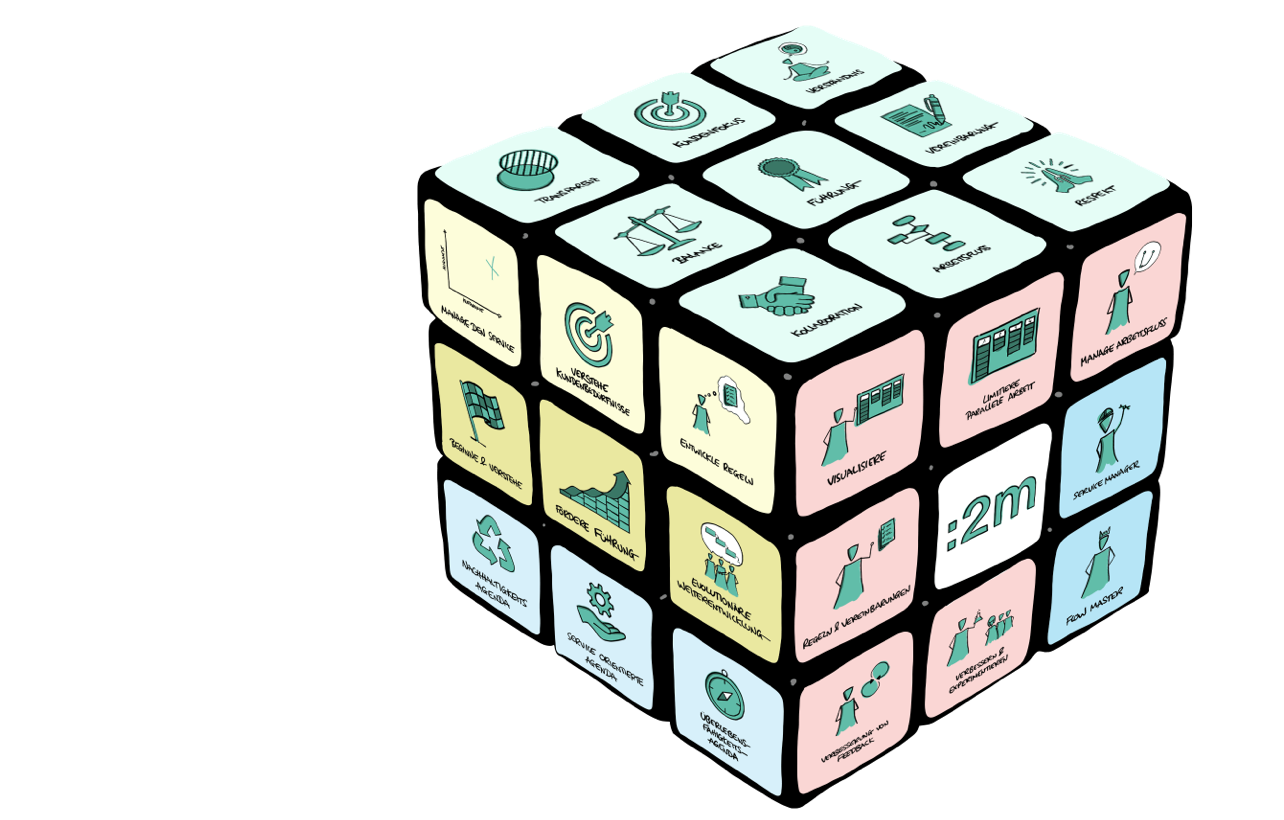 Kanban Framework
