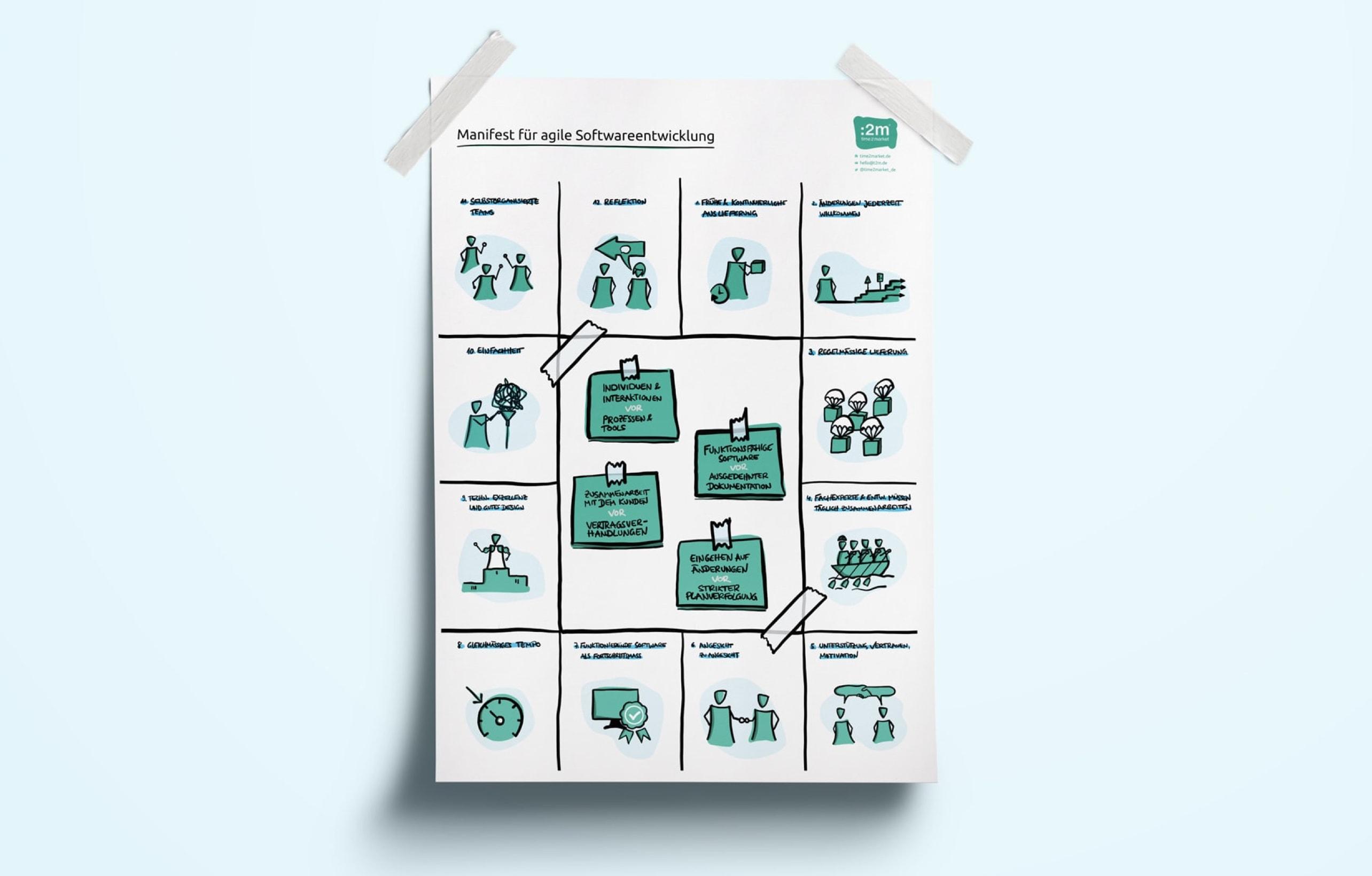 Ein Poster des agilen Manifests nach time2market