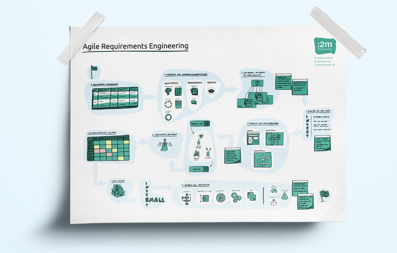 Das Agile Requirements Engineering Poser