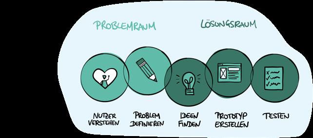 Die Phasen des Design Thinking Prozesses