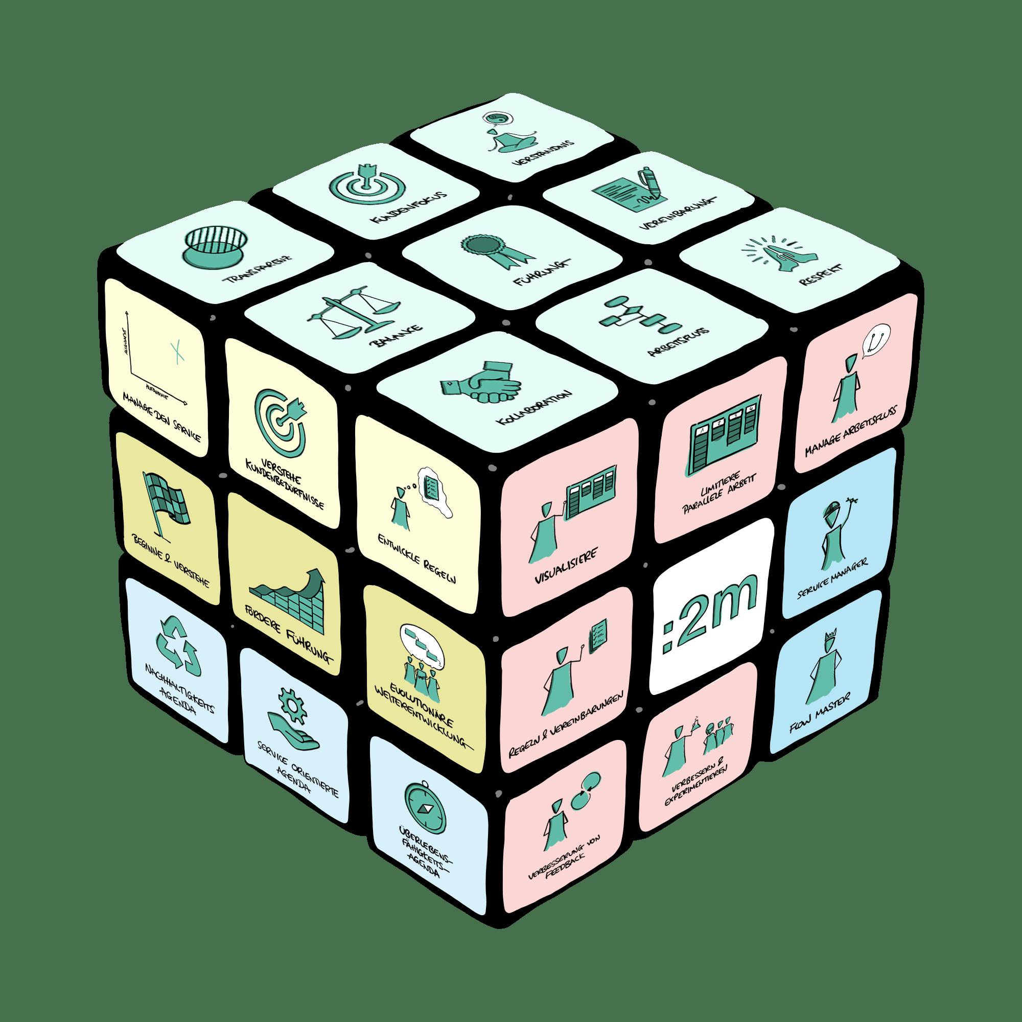 Das time2market Kanban Framework